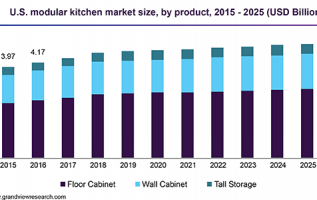 Pharmaceutical Storage Cabinet Market Global Industry Analysis, Size, Share, Growth, Trends and Forecast 2019-2025 3