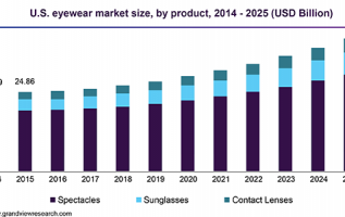 Reading Glasses Market: Global Key Players, Trends, Share, Industry Size, Growth, Opportunities, Forecast To 2025 4