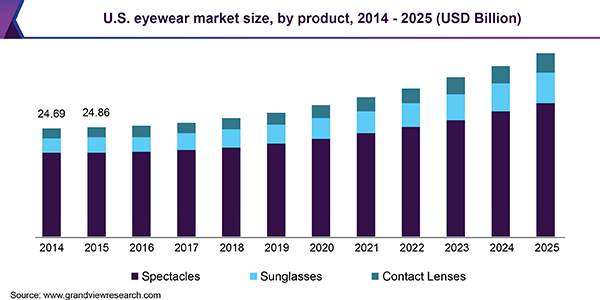 Reading Glasses Market: Global Key Players, Trends, Share, Industry Size, Growth, Opportunities, Forecast To 2025 1