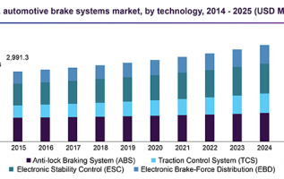 Automotive Brake Systems Market Expected To Enhance USD 31.11 Billion By 2025| Grand View Research,Inc. 2