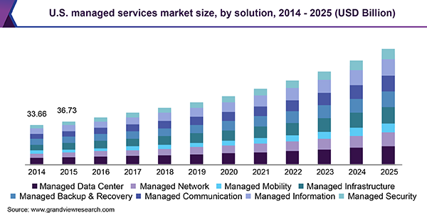 U.S. managed services market size, by solution, 2014 - 2025 (USD Billion)