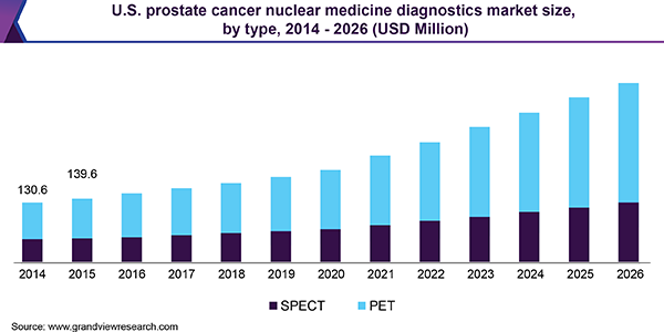 U.S. prostate cancer nuclear medicine diagnostics market size, by type, 2014 - 2026 (USD Million)