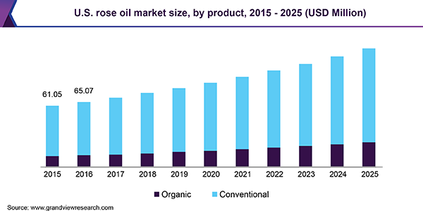 U.S. rose oil market size, by product, 2015 - 2025 (USD Million)