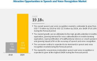 Voice Recognition Software Market 2019 Global Trends, Market Share, Industry Size, Growth, Opportunities and Forecast to 2024 2
