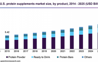 Whey Protein Powder Market 2019 Global Trends, Market Share, Industry Size, Growth, Sales, Opportunities, and Market Forecast to 2025 4