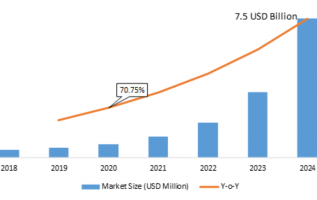 5G Fixed Wireless Access Industry 2019 Development Trends, Opportunities, Sales Revenue, Emerging Technologies, Gross Margin, Comprehensive Research to 2023 2