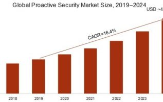 Proactive Security Market 2K19 to Witness Comprehensive Growth, Business Opportunities, Trends, Company Profiles, Global Expansion and Forecasts 3