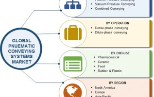 Pneumatic Conveying System Market 2019 Upcoming Opportunities, Growth Drivers, Size, Share, Dynamics, Key Players Review and Business Boosting Strategies till 2022 2