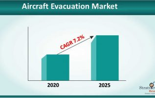Aircraft Evacuation Market Size to Grow at a CAGR of 7.2% till 2025 4