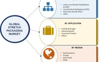 Stretch Packaging Market 2019 | Global Size, Applications, Specifications, Share, Industry Analysis By Top Manufacturers, Future Scope, Competitive Landscape, Target Audience and Forecast to 2023 3