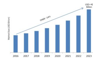 Hybrid Integration Platform Market 2K19 Share, Comprehensive Analysis, Opportunity Assessment, Future Estimations and Key Industry Segments Poised for Strong Growth in Future 2K23 3
