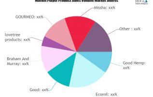 Hemp Seed Milk Market Will Generate Massive Revenue in Coming Years   GOURMEO, Missha, AMOS 7