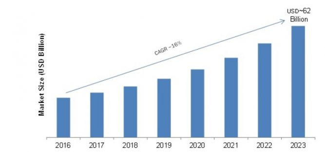 Lithium-ion Battery Market 2019: Industry Manufacturers, Size, Share, Future Trends, Growth, Types, New Innovations, Scenario, Outlook, Business Insights and Regional Forecast to 2023 1
