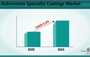 Automotive Specialty Coatings Market Size to Grow at a CAGR of 3.2% till 2025 3