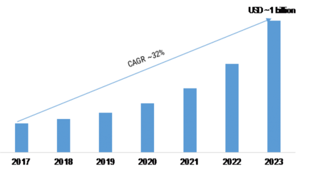 AI in Telecommunication Market 2019-2023: Key Findings, Regional Study, Industry Segments, Business Trends, Profit Growth, Emerging Technologies and Future Prospects 1