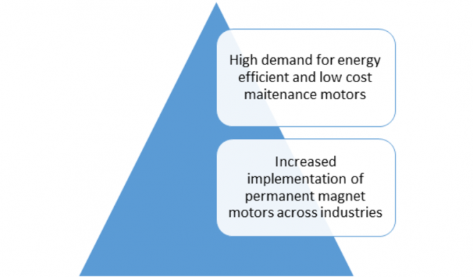 Electric Insulator Market – 2019 Size, Share, Growth, Key Players, Business Ideas, Trends, Statistics, Opportunity, Competitive And Regional Analysis With Global Industry Forecast To 2023 1