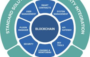 TYMLEZ Well Positioned With Accelerators, Blockchain Enterprise Solutions and Blockchain in a Box 3