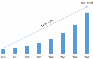 Server Storage Area Network (SSAN) Market 2019 – 2023: Historical Analysis, Business Trends, Global Segments, Size, Share, Industry Profit Growth, Regional Study and Emerging Technologies 4