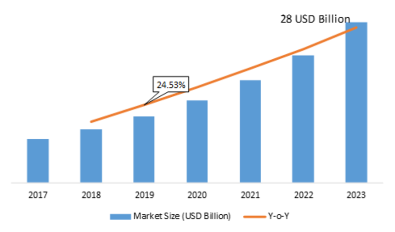 Data Protection As-A-Service Market 2K19 to 2K23 – Share, Growth, Statistics, Competitor Landscape, Key Players Analysis, Trends, Overview, Competitors Strategy, Regional Analysis and Growth Foresight