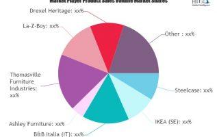 Sofas Market to Witness Huge Growth by 2025 | Steelcase, IKEA, B&B Italia, Ashley Furniture 6