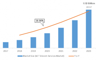 IoT Telecom Services Market 2K19 Overview, Competitors Strategy, Regional Analysis, Share, Growth, Statistics, Competitor Landscape, Key Players Analysis, Trends and Forecasts 4