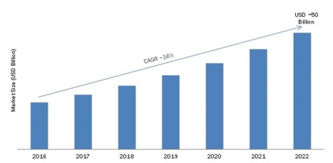Wearable Technology Market 2019 Growth Analysis, Future Trends, Growth Factors, Emerging Technology, Sales Revenue, Historical Demands, Sales by Forecast to 2022 1