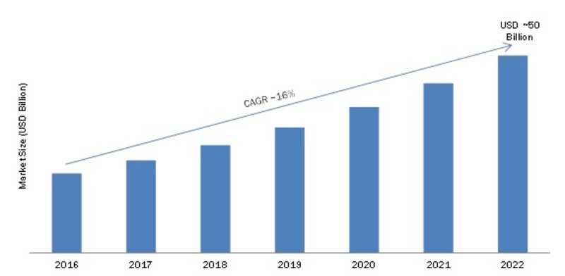 Wearable Technology Market 2019 Growth Analysis, Future Trends, Growth Factors, Emerging Technology, Sales Revenue, Historical Demands, Sales by Forecast to 2022