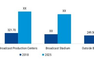 Live IP Broadcast Equipment Market 2019: Emerging Opportunities, Top Leaders Analysis, Size, Trends, Growth Rate, Share, Competitive Landscape, Latest Technologies and Forecast to 2025 2