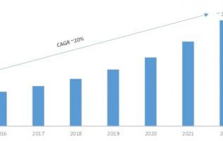 Self-Service Analytics Market 2019 – 2022: Business Trends, Regional Study, Emerging Audience, Historical Study, Company Profiles, Future Scope and Industry Profit Growth 4