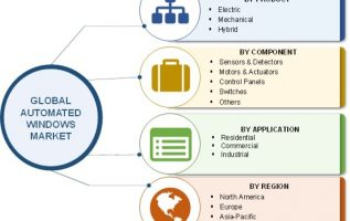 Automated Windows Market Global Size, Industry Share, Sales Revenue, Development Status, Key Players, Competitive Landscape, Regional Trends by Forecast 2023 2