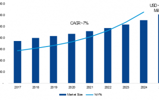 TUNNEL SENSOR MARKET WORTH $6,074.8 MILLION BY 2025 – EXCLUSIVE REPORT BY EXPERTS 2