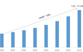 Smart Roads Market 2019 – 2023: Receives a Rapid Boost in Economy due to High Emerging Demands by Regional Forecast 3