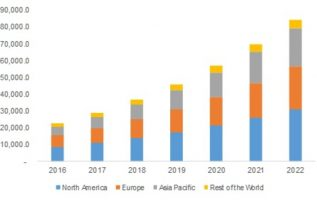 Ultrasonic NDT Equipment Market 2019 Global Leading Growth Drivers, Emerging Audience, Segments, Industry Size, Profits and Regional Analysis by Forecast to 2023 5