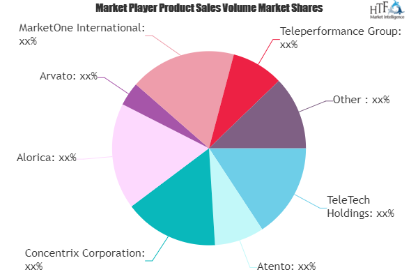 Why Outbound Telemarketing Market May See Robust Growth Rate in Years to Come? 2