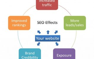 A BREAKDOWN OF WHAT SEO SERVICES ARE AND THE VALUE FOR SMALL BUSINESSES 5
