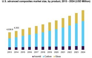 Advanced Composites Market 2019: Global Key Players, Trends, Share, Industry Size, Segmentation, Opportunities, Forecast To 2026 2