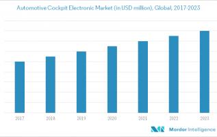 Automotive Cockpit Electronics Market: Trends, Forecast and Competitive Analysis 2