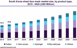 Beauty Masks Market 2019 Global Trends, Market Share, Industry Size, Growth, Opportunities and Forecast to 2024 2