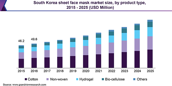 Beauty Masks Market 2019 Global Trends, Market Share, Industry Size, Growth, Opportunities and Forecast to 2024 1