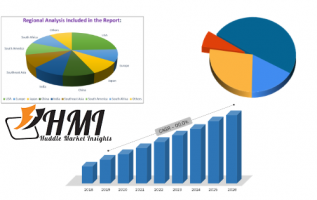 Content Security Market 2019 Global Trend, Segmentation And Opportunities Forecast To 2024 4