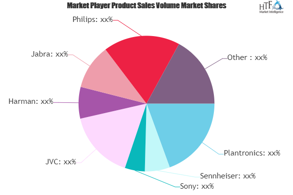 Earphone and Headphone Market looks to expand its size in Overseas Market | Harman, Plantronics, Sennheiser, Sony 2
