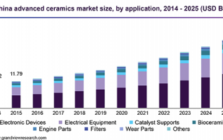 Electronics Ceramics Market 2019 Global Trends, Market Share, Industry Size, Growth, Sales, Opportunities, and Market Forecast to 2025 2