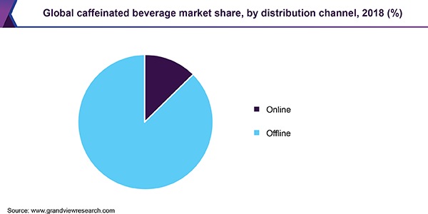 Global caffeinated beverage market share, by distribution channel, 2018 (%)
