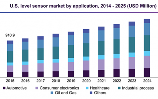 Global Level Sensors Industry Analysis 2019, Market Growth, Trends, Opportunities Forecast To 2024 3