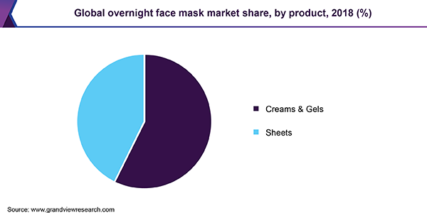 Global overnight face mask market share, by product, 2018 (%)