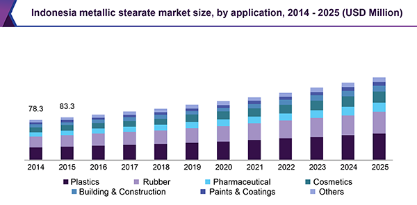Indonesia metallic stearate market size, by application, 2014 - 2025 (USD Million)