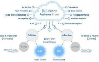Kubient Launches Audience Cloud, An End-to-End Open Marketplace to Connect Advertising Buyers and Sellers 2