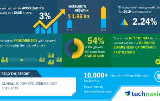 Liquid Fertilizer Market to Grow by USD 1.66 Billion during 2019-2023 | Technavio 2