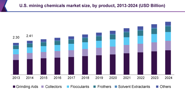 Mining Chemicals Market 2019 Global Trend, Segmentation And Opportunities Forecast To 2022 1