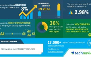 Oral Care Market Rewriting it's Growth Cycle 6